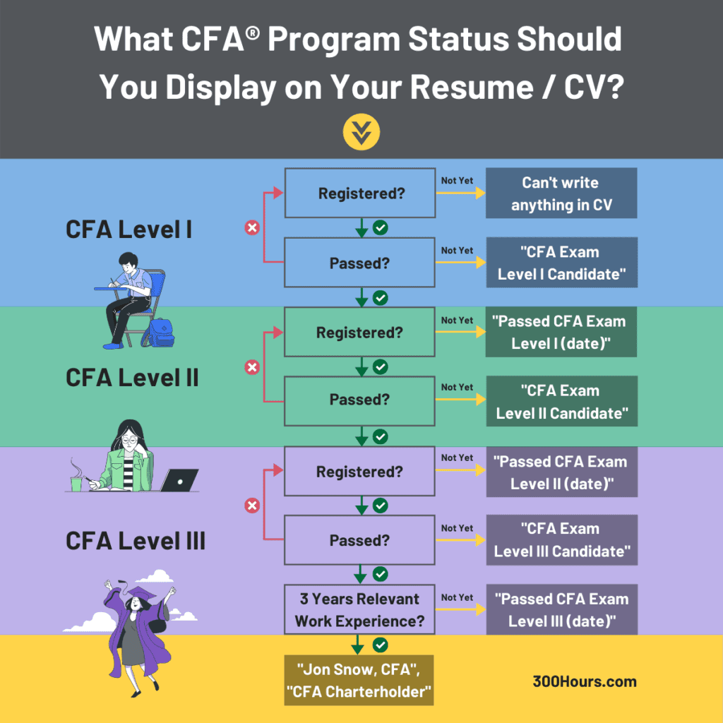 how to correctly show cfa on resume or CV