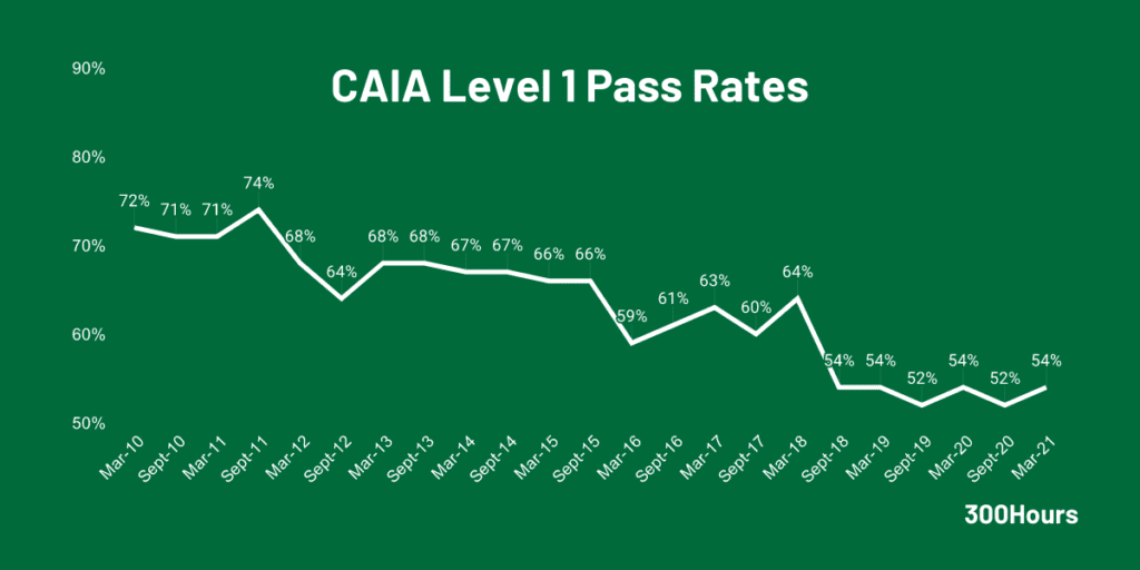 caia level 1 pass rates since 2010