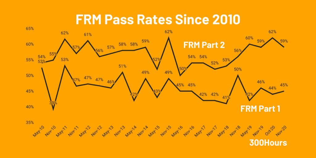 frm exam pass rates since 2010