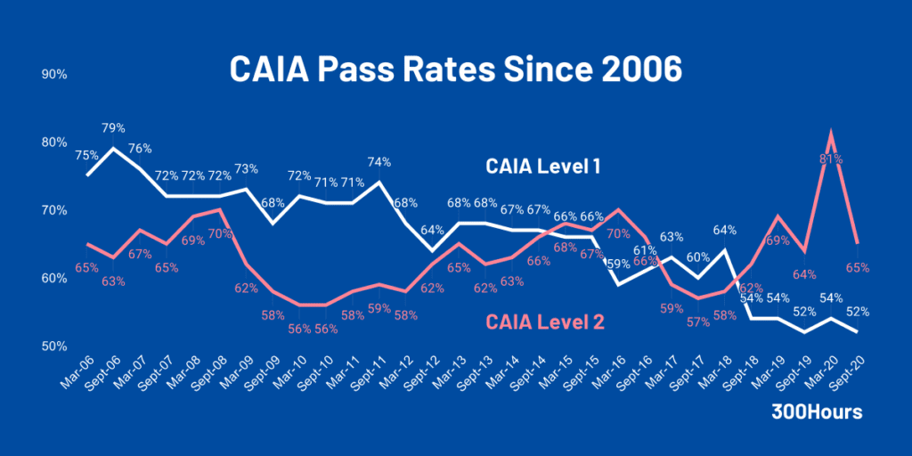 caia pass rates