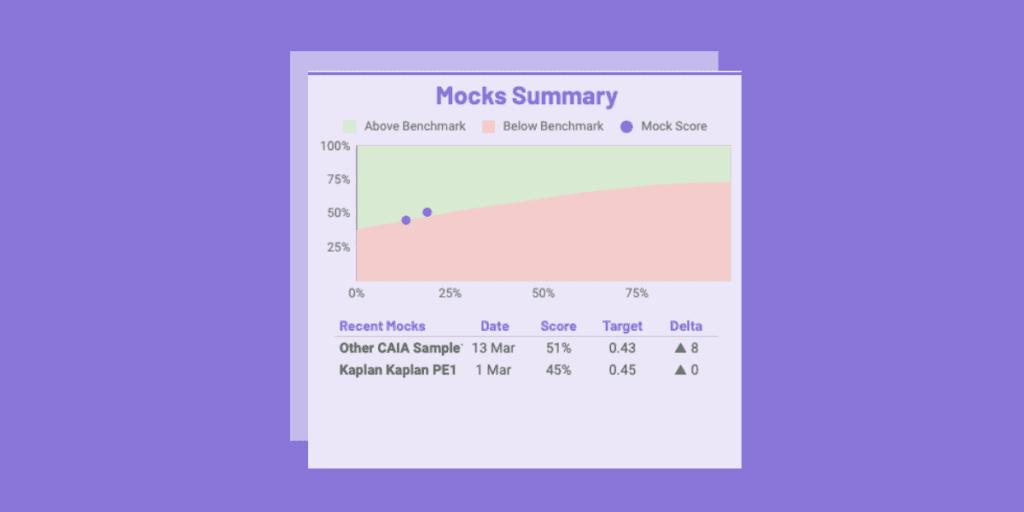 caia study planner - mock summary