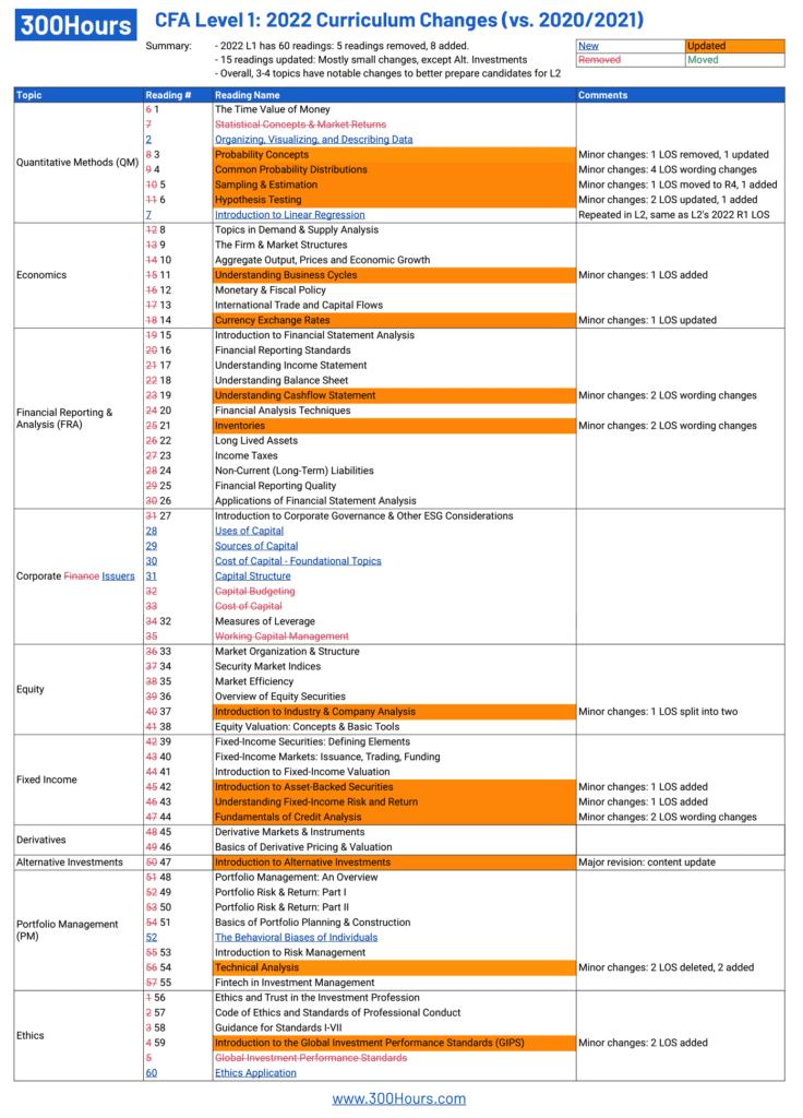 2022 cfa level 1 curriculum changes