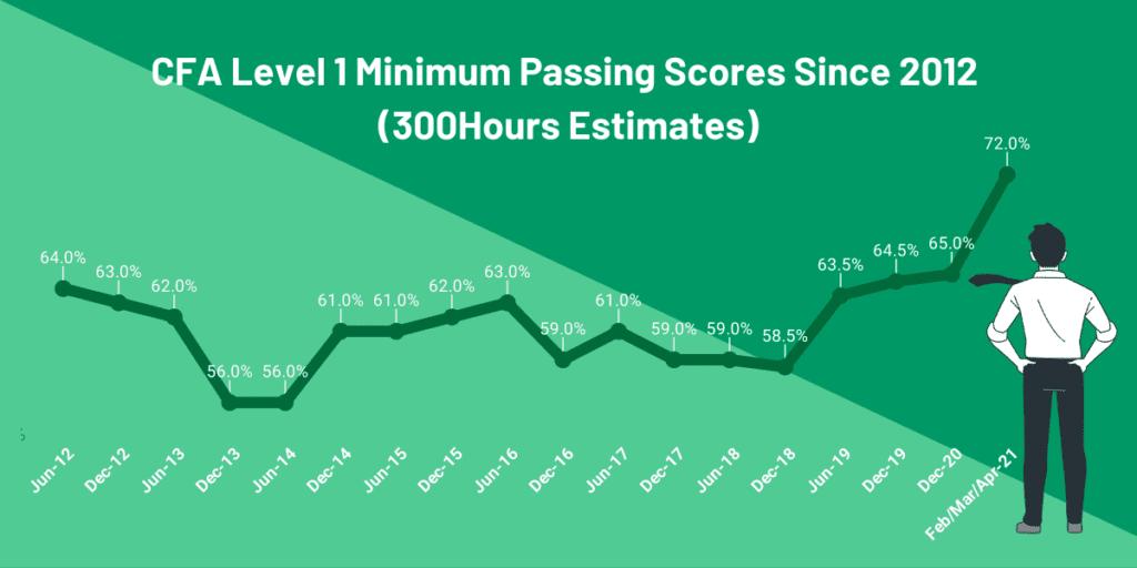 cfa level 1 passing score mps