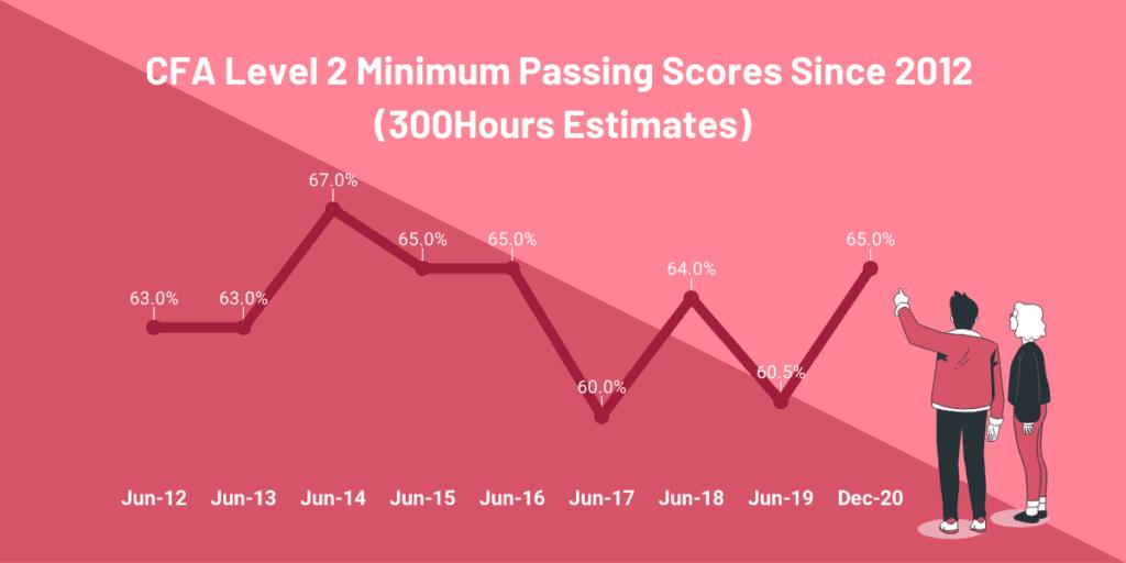 cfa-level-2-passing-score-mps-estimates