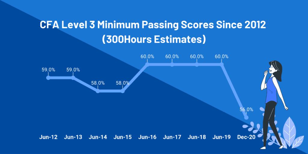 cfa-level-3-passing-score-mps-estimates