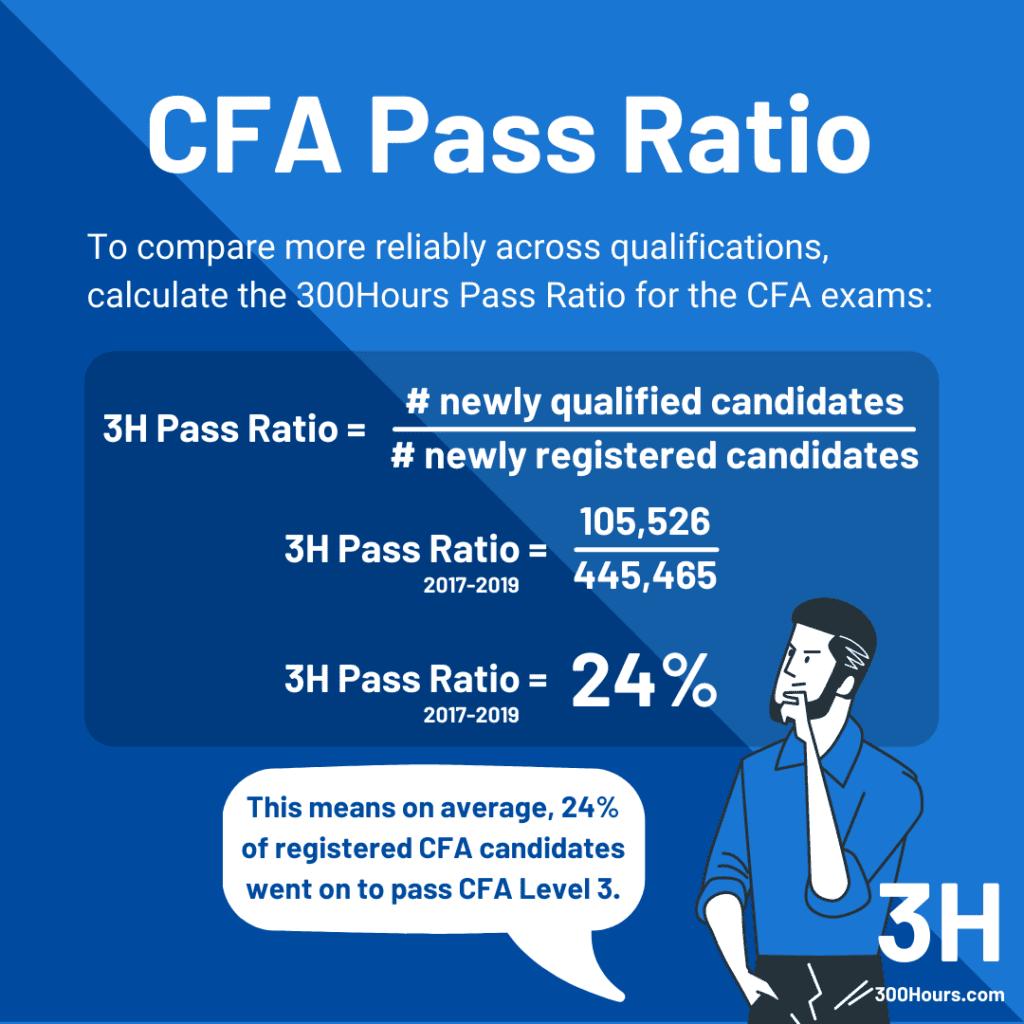 CFA vs CPA: CFA Pass Ratio