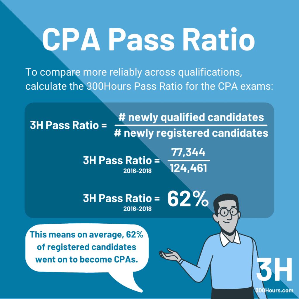 CFA vs CPA: CPA Pass Ratio