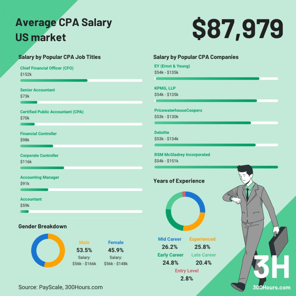 CFA vs CPA: CPA average salary