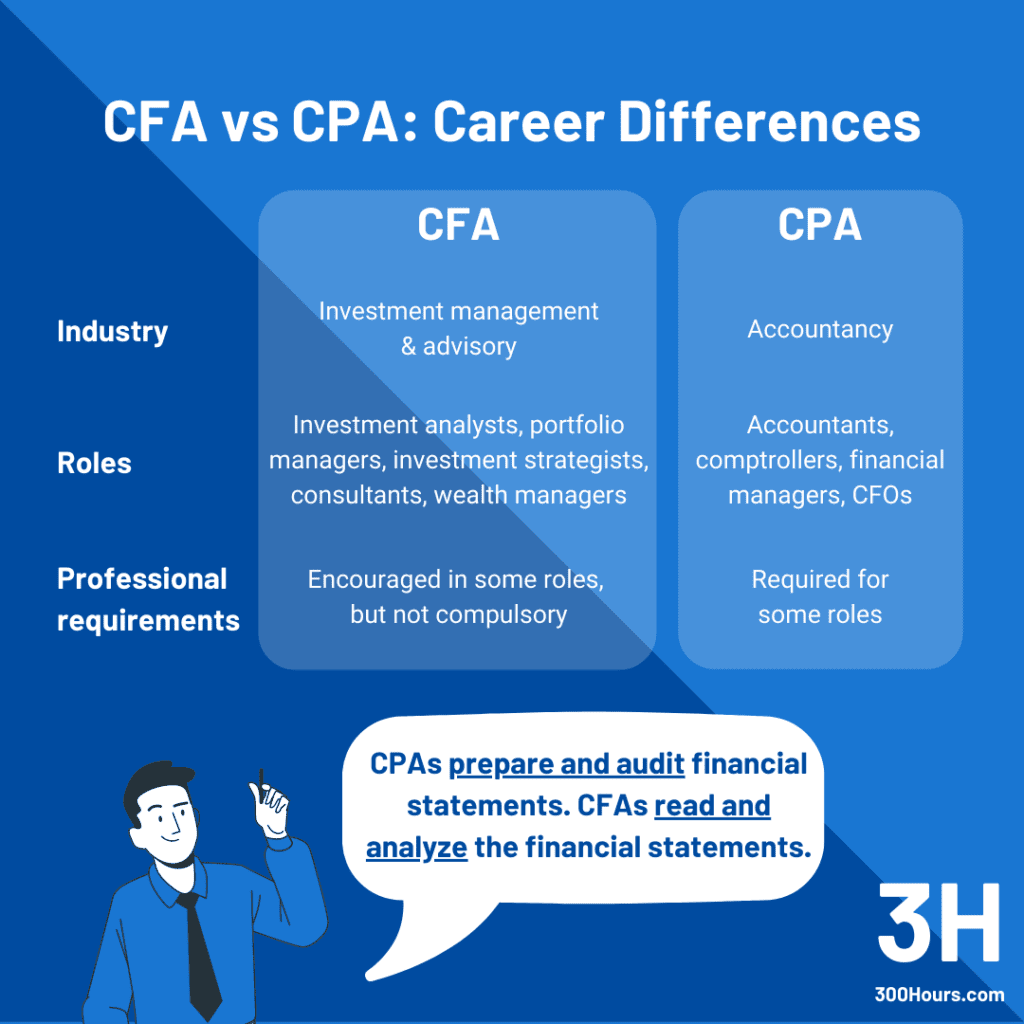 CFA vs CPA: Career Path Differences
