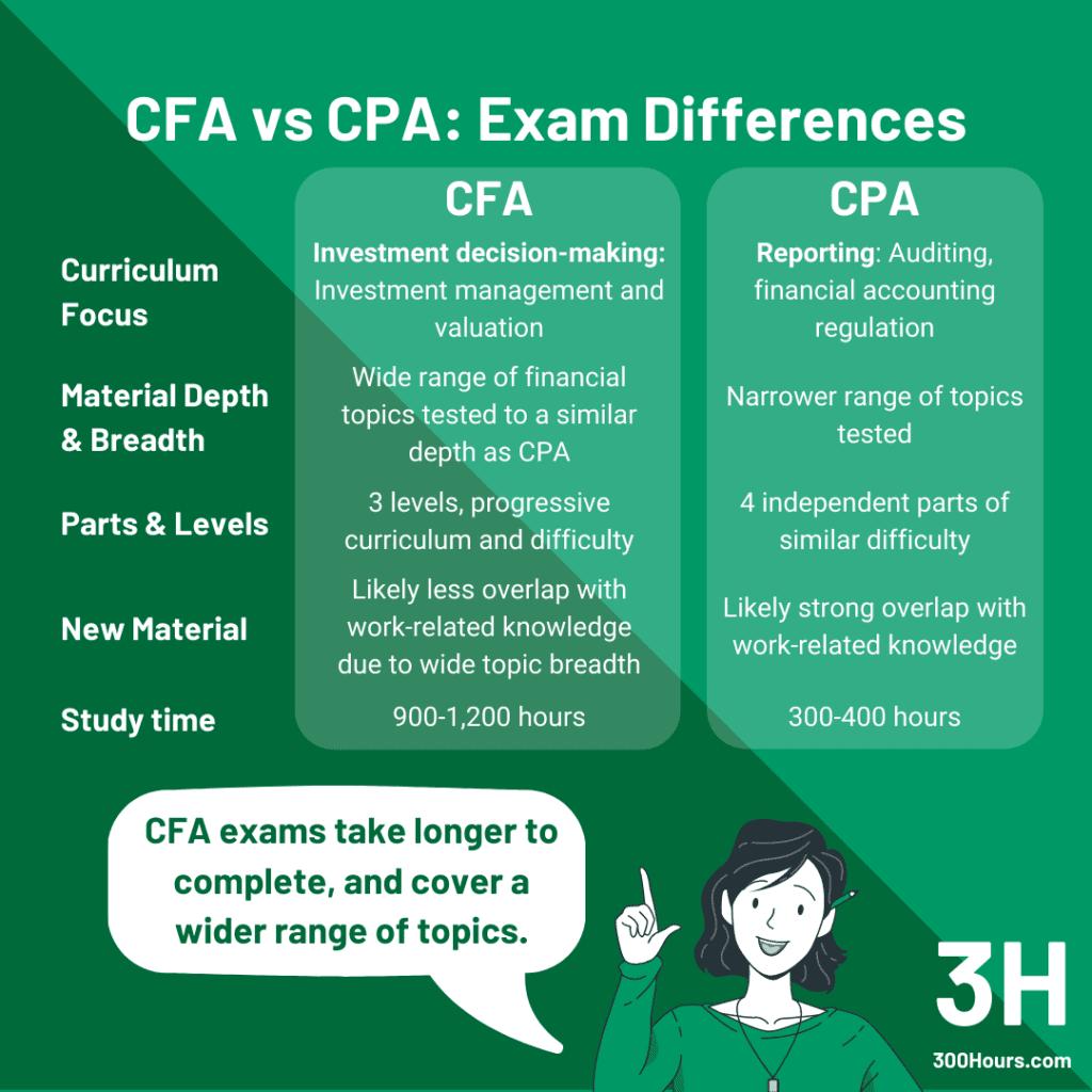 CFA vs CPA: Exam Differences
