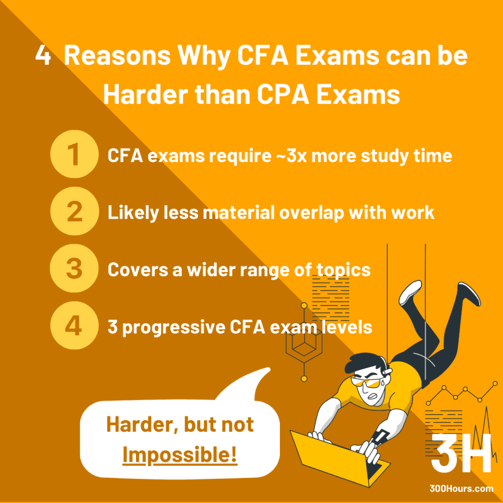 CFA vs CPA: Exam Passing Difficulty
