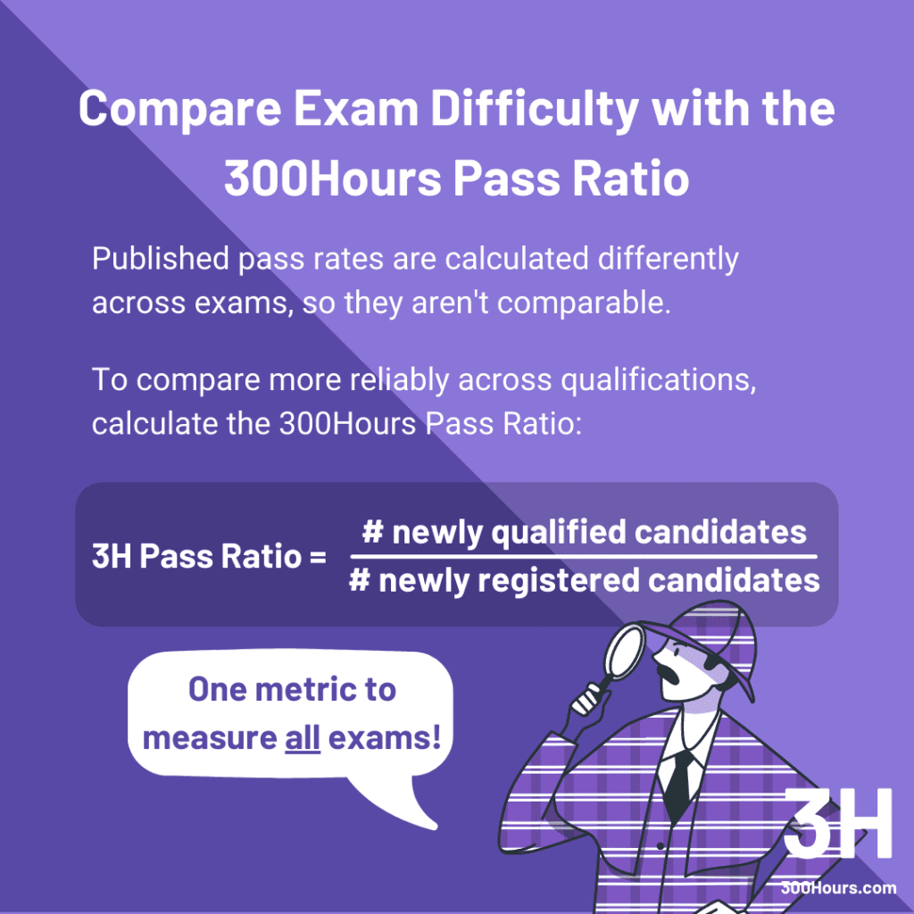 CFA vs CPA: Incomparable Pass Rates + Pass Ratio