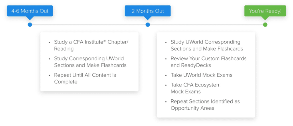 UWorld CFA: Detailed Reviews, Products & Discounts 7