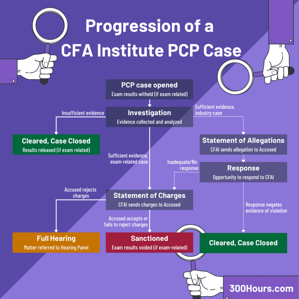 cfa professional conduct investigation process