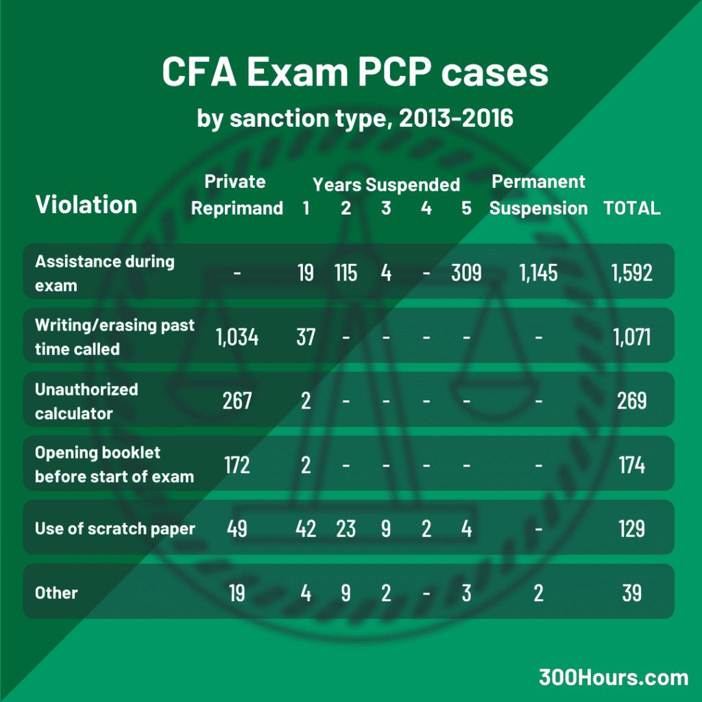 cfa pcp exam related cases statistics