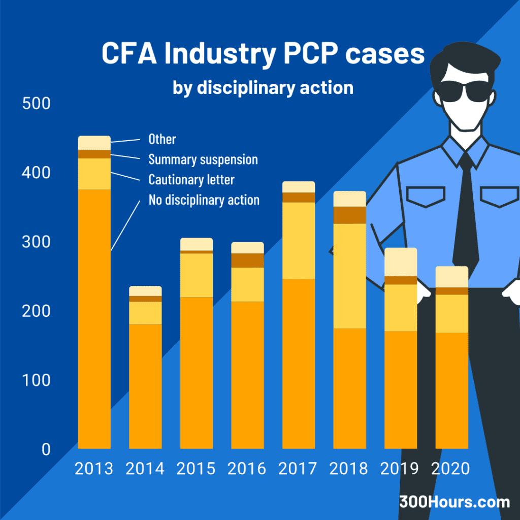 cfa pcp industry cases statistics