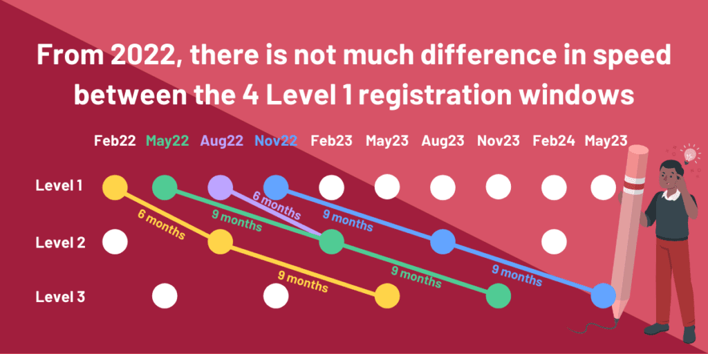 Plan Your 2022 CFA Registration With Our Free Journey Planner 2