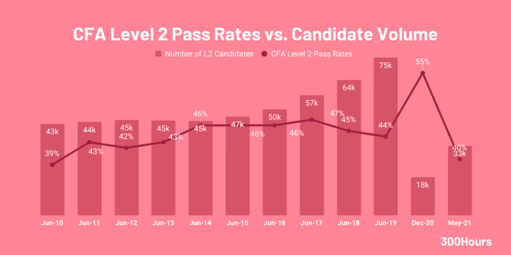 cfa level 2 pass rates and candidate volume since 2010