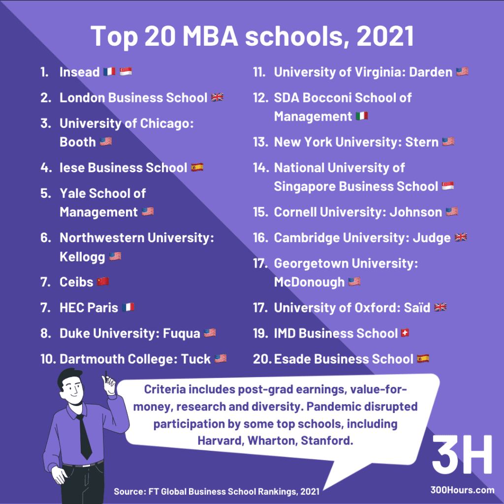 Is An MBA Worth It, For You? 4