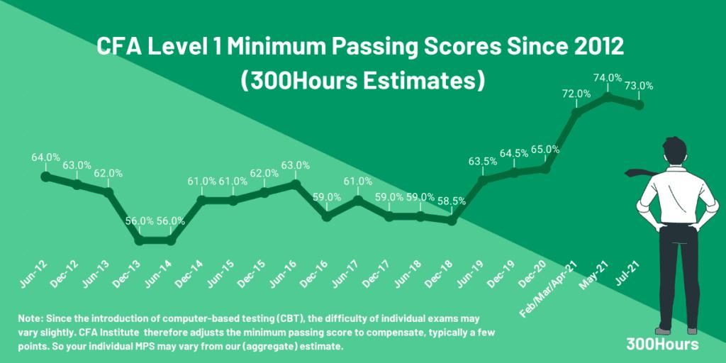 CFA Level 1 MPS estimates since 2012