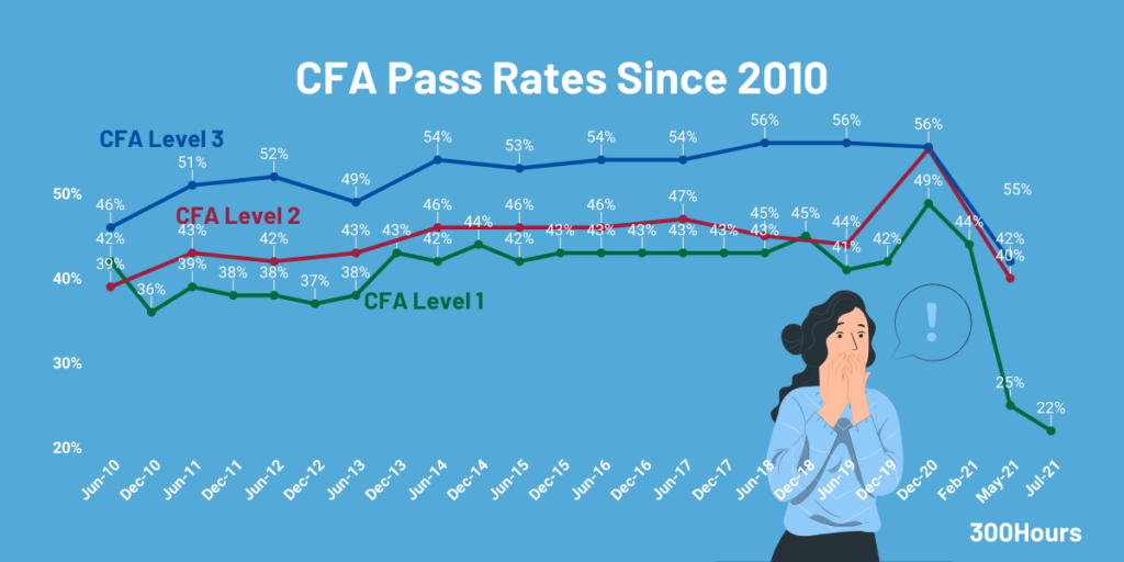CFA pass rates since 2010 for all levels