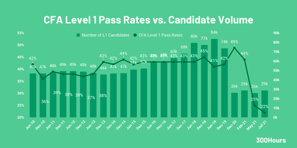 cfa level 1 pass rates and candidate volume since 2010