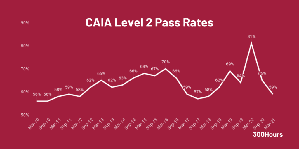 caia level 2 pass rates since 2010