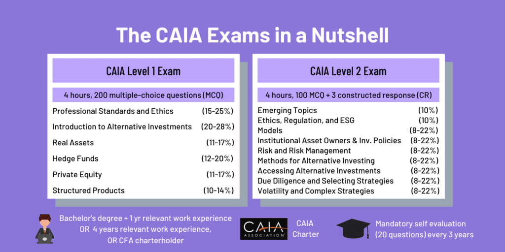 CAIA Exam: What's A Chartered Alternative Investment Analyst? 1