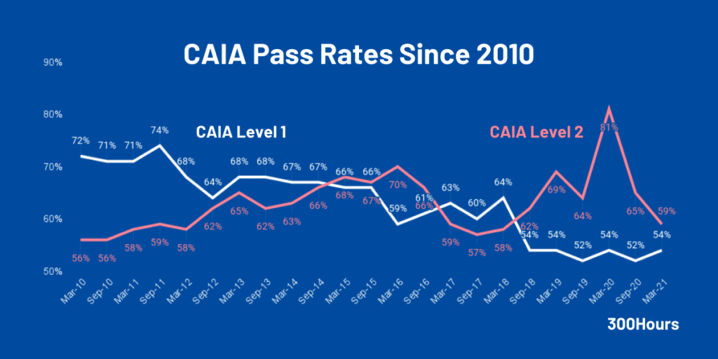 CAIA Exam: What's A Chartered Alternative Investment Analyst? 2