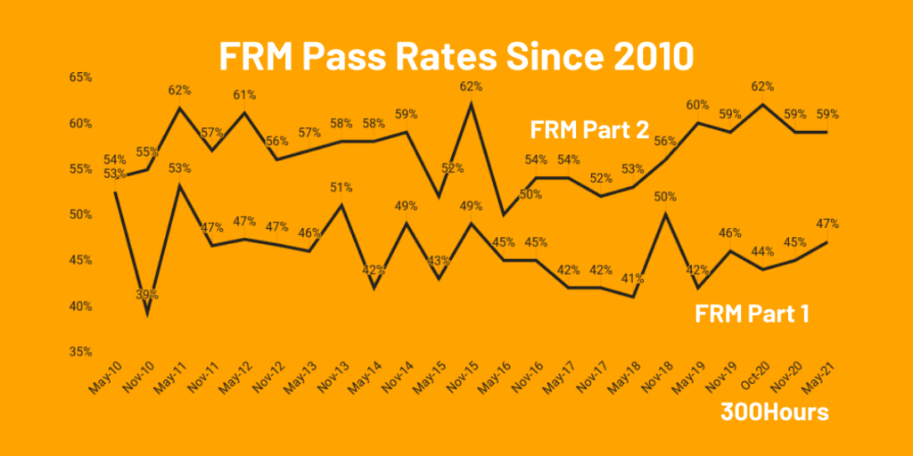FRM Exam Pass Rates: How Hard Are FRM Exams? 1
