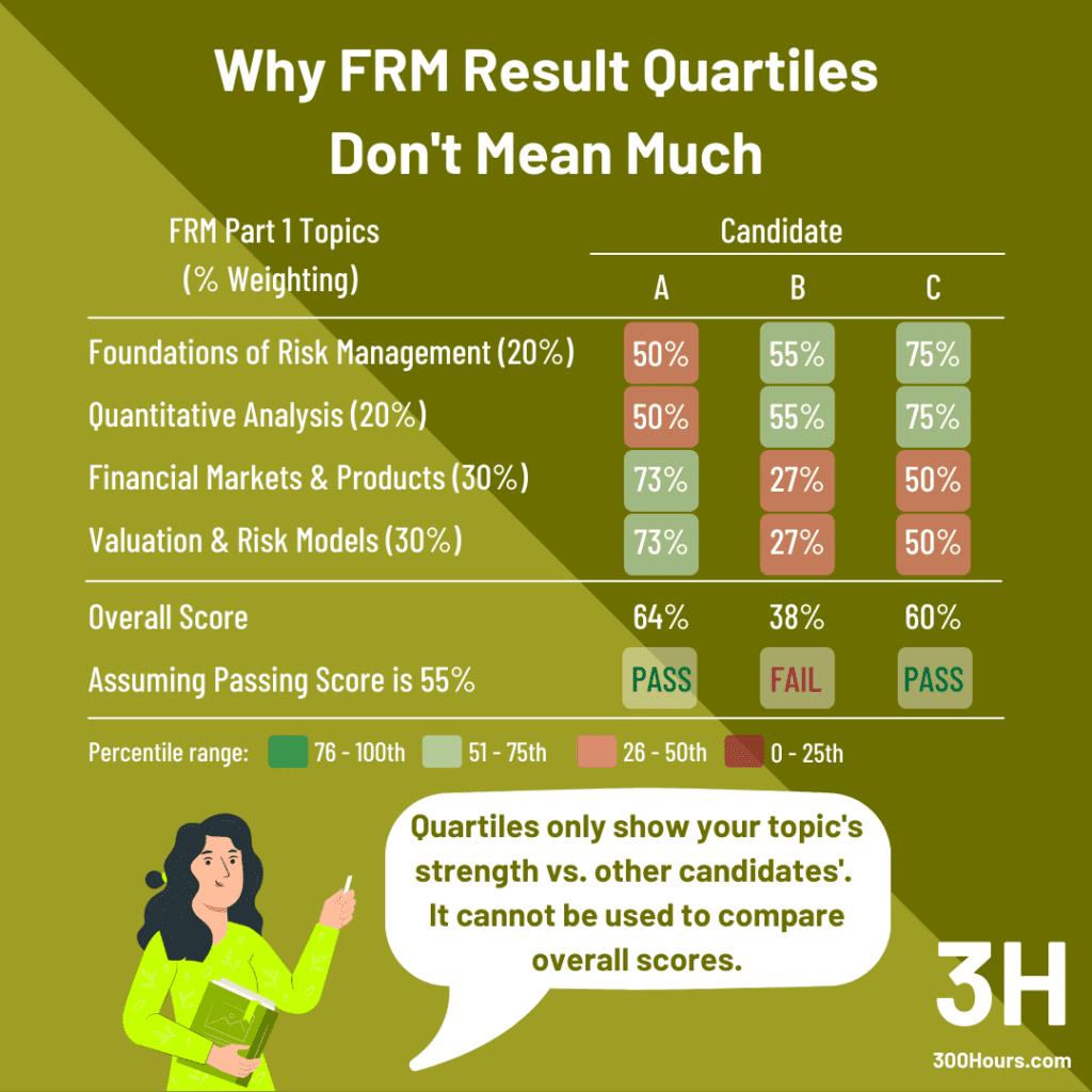 frm results quartiles passing score estimates