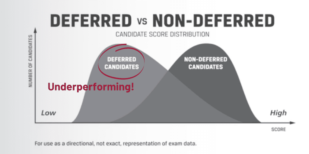 Low CFA pass rates due to underperforming deferred candidates due to the COVID pandemic