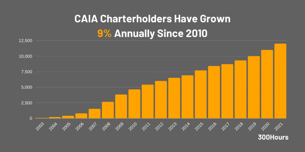 number of caia charterholders worldwide