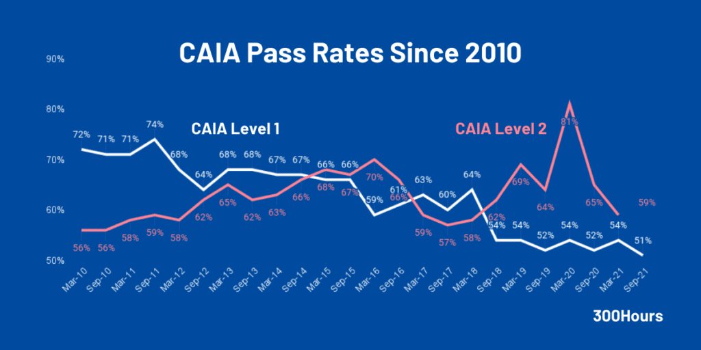 CAIA Pass Rates: How Difficult Are CAIA Exams? 1