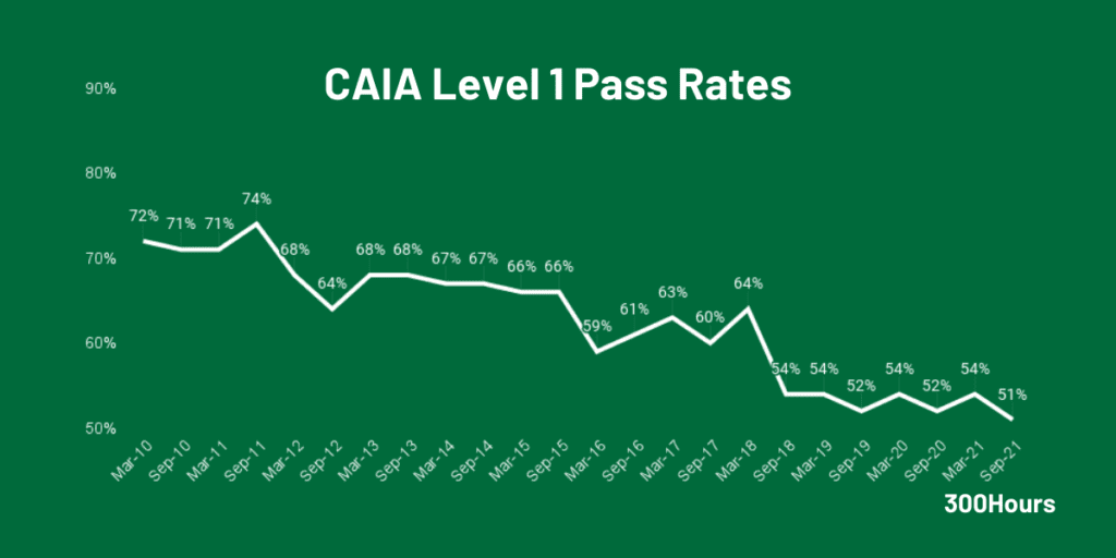 CAIA Pass Rates: How Difficult Are CAIA Exams? 2
