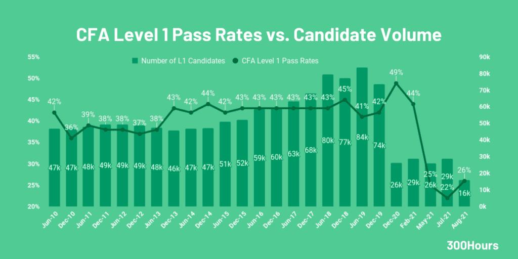 CFA Pass Rates: How Hard Are The CFA Exams? 2