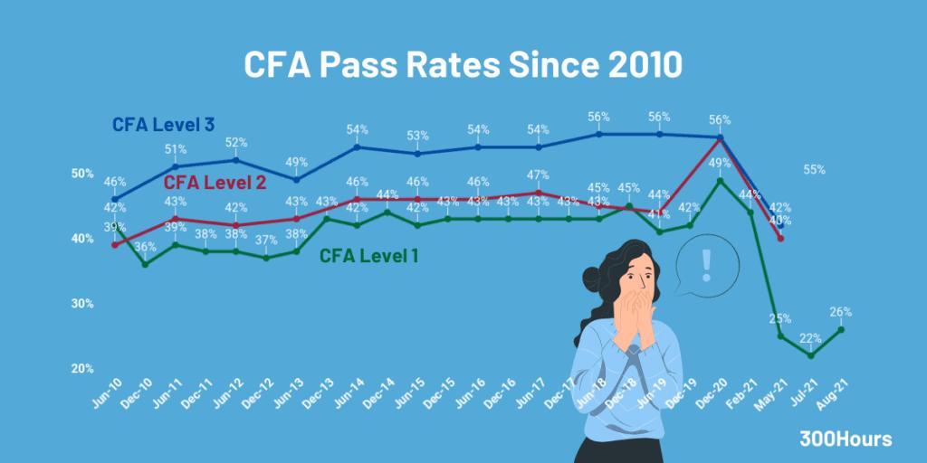 CFA Pass Rates: How Hard Are The CFA Exams? 1