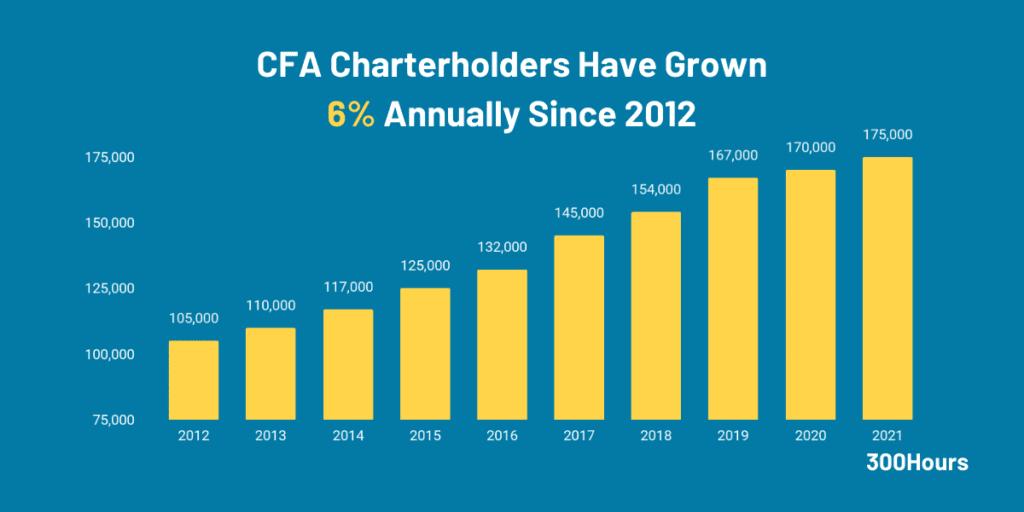 number of CFA charterholders globally since 2012